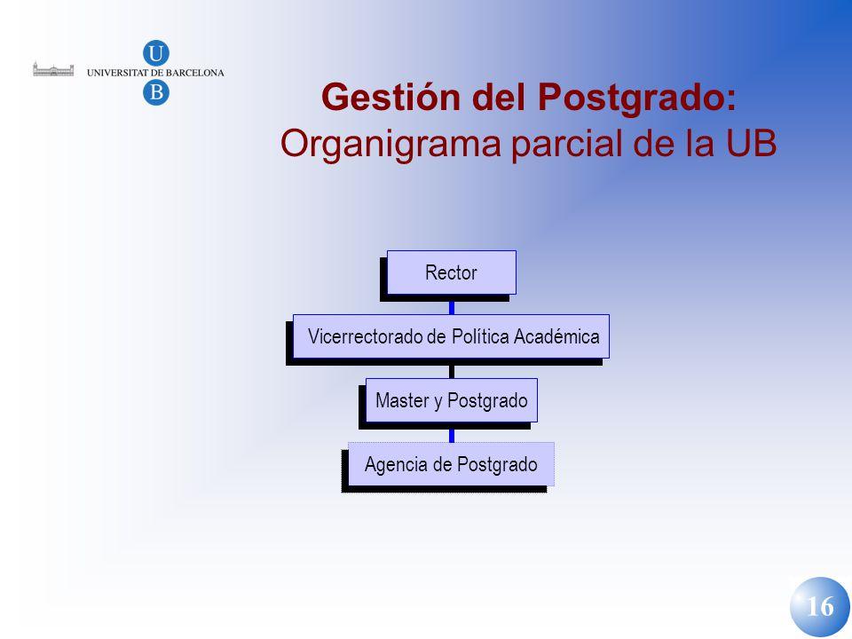 16 Gestión del Postgrado: Organigrama parcial de la UB