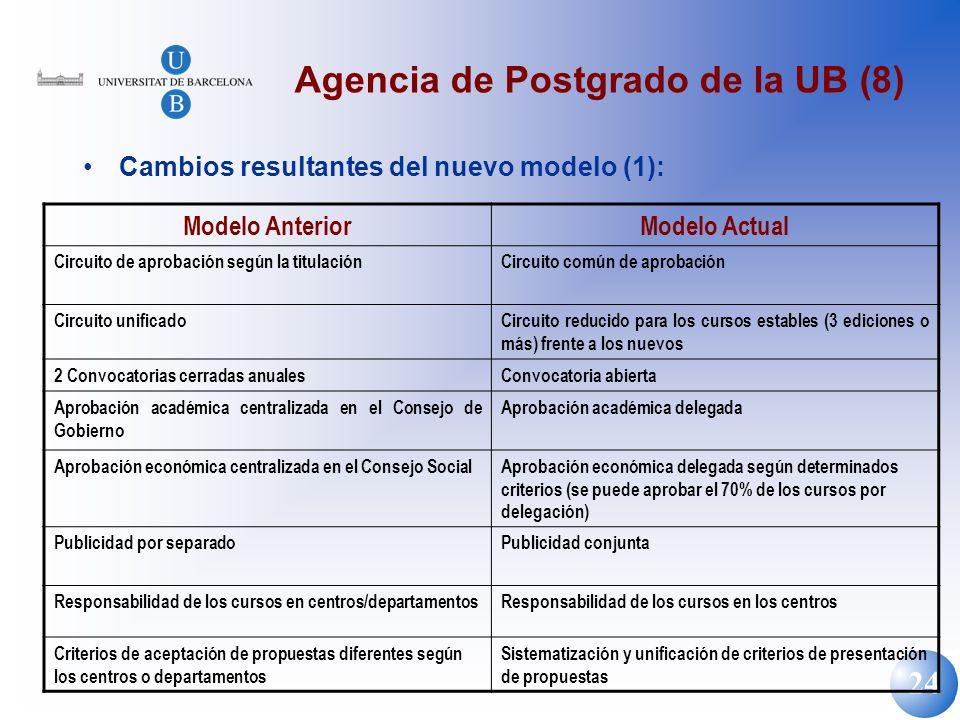 24 Agencia de Postgrado de la UB (8) Cambios resultantes del nuevo modelo (1): Modelo AnteriorModelo Actual Circuito de aprobación según la titulación
