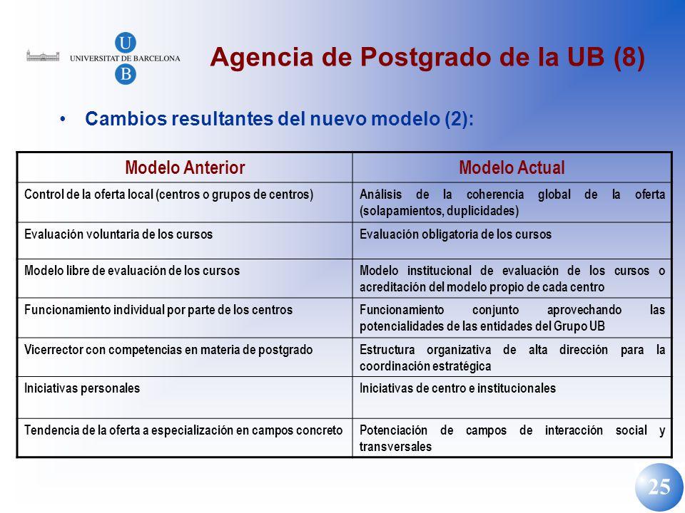 25 Agencia de Postgrado de la UB (8) Cambios resultantes del nuevo modelo (2): Modelo AnteriorModelo Actual Control de la oferta local (centros o grup