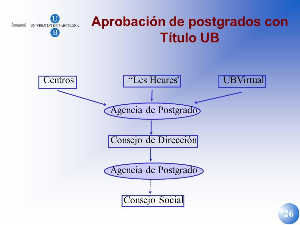 26 Aprobación de postgrados con Título UB Centros Les HeuresUBVirtual Agencia de Postgrado Consejo de Dirección Agencia de Postgrado Consejo Social