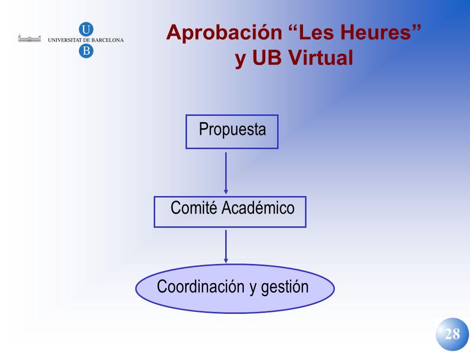 28 Aprobación Les Heures y UB Virtual Propuesta Comité Académico Coordinación y gestión