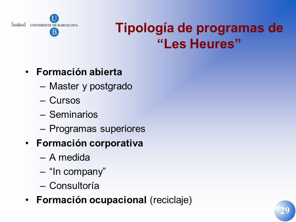 29 Tipología de programas de Les Heures Formación abierta –Master y postgrado –Cursos –Seminarios –Programas superiores Formación corporativa –A medid
