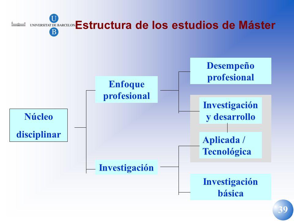 39 Estructura de los estudios de Máster Núcleo disciplinar Enfoque profesional Investigación Desempeño profesional Investigación y desarrollo Aplicada
