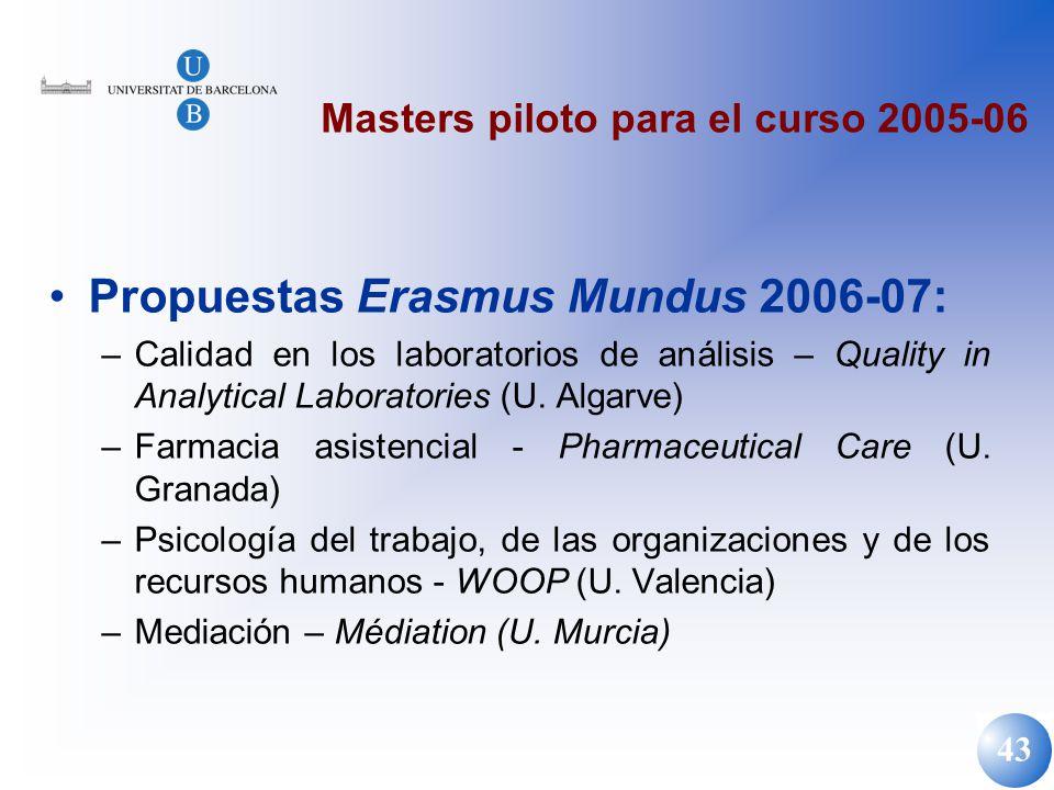 43 Masters piloto para el curso 2005-06 Propuestas Erasmus Mundus 2006-07: –Calidad en los laboratorios de análisis – Quality in Analytical Laboratori