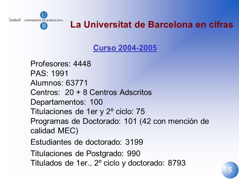 5 La Universitat de Barcelona en cifras Curso 2004-2005 Profesores: 4448 PAS: 1991 Alumnos: 63771 Centros: 20 + 8 Centros Adscritos Departamentos: 100
