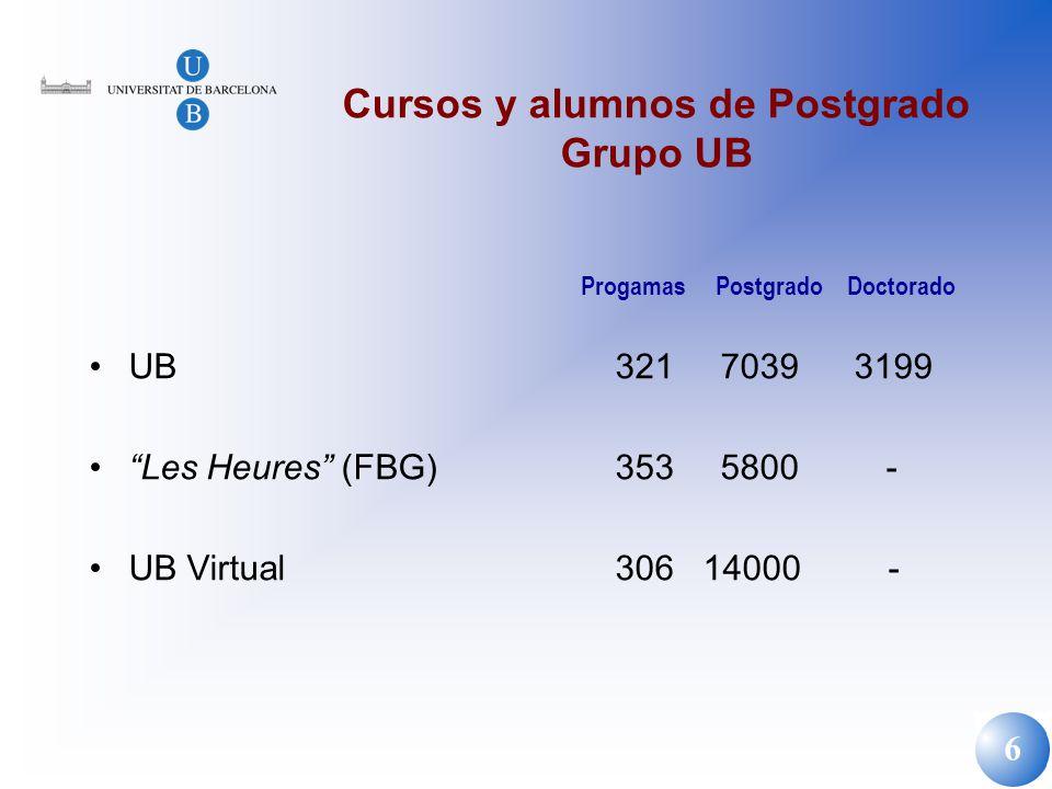 6 Cursos y alumnos de Postgrado Grupo UB UB321 7039 3199 Les Heures (FBG)3535800 - UB Virtual306 14000 - Progamas Postgrado Doctorado