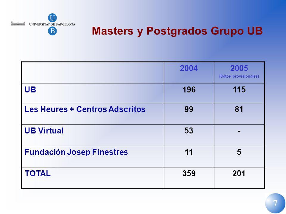 7 Masters y Postgrados Grupo UB 20042005 (Datos provisionales) UB196115 Les Heures + Centros Adscritos9981 UB Virtual53- Fundación Josep Finestres115