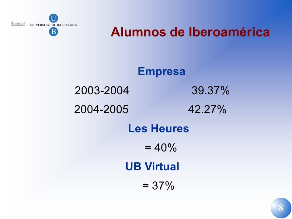 8 Alumnos de Iberoamérica Empresa 2003-2004 39.37% 2004-2005 42.27% Les Heures 40% UB Virtual 37%