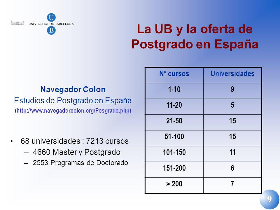 9 La UB y la oferta de Postgrado en España Navegador Colon Estudios de Postgrado en España (http://www.navegadorcolon.org/Posgrado.php) 68 universidad