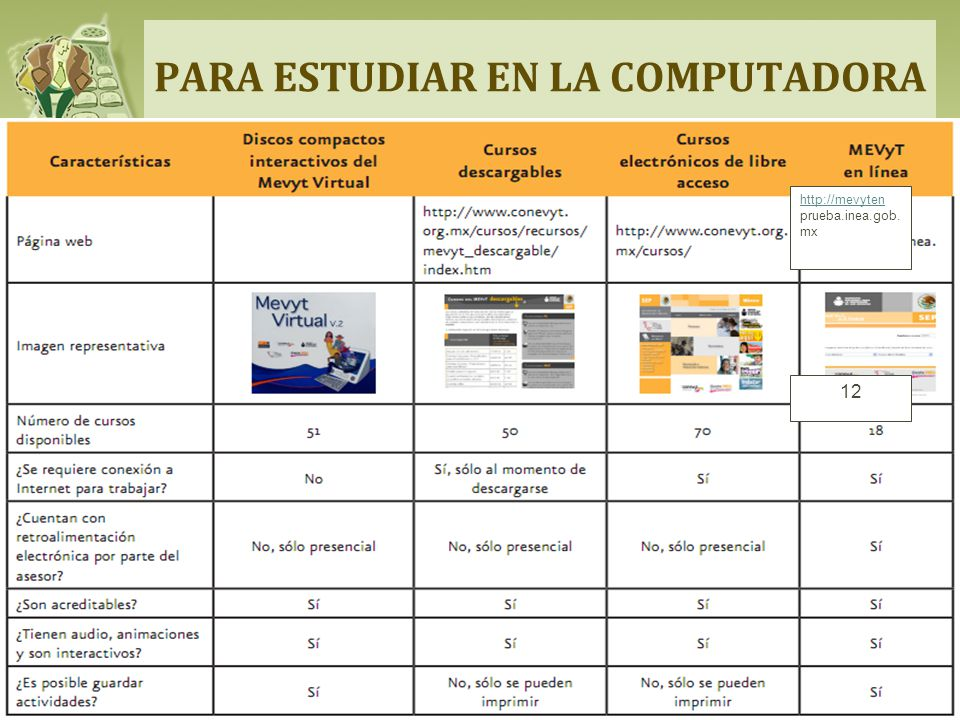 PARA ESTUDIAR EN LA COMPUTADORA http://mevyten prueba.inea.gob. mx 12