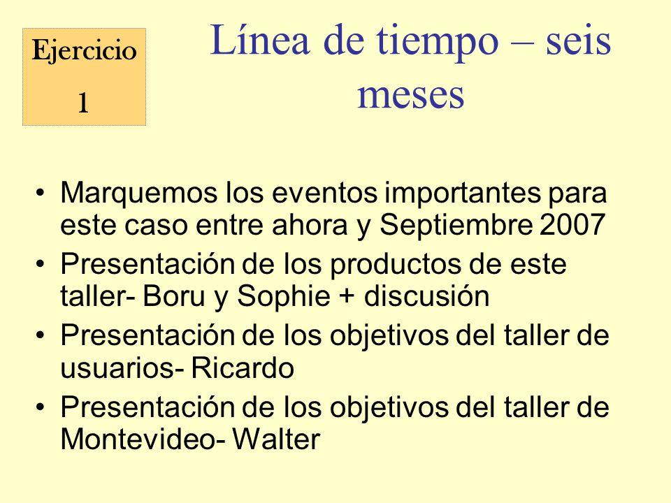 Línea de tiempo – seis meses Marquemos los eventos importantes para este caso entre ahora y Septiembre 2007 Presentación de los productos de este tall