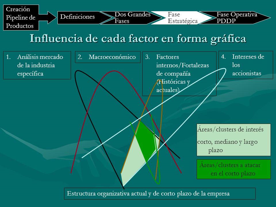 1.Análisis mercado de la industria específica 2.Macroeconómico 3.Factores internos/Fortalezas de compañía (Históricas y actuales) 4.Intereses de los a
