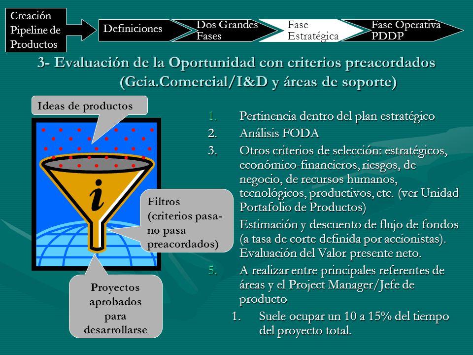 3- Evaluación de la Oportunidad con criterios preacordados (Gcia.Comercial/I&D y áreas de soporte) 1.Pertinencia dentro del plan estratégico 2.Análisi