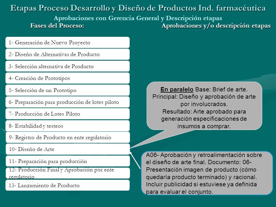 Etapas Proceso Desarrollo y Diseño de Productos Ind. farmacéutica Aprobaciones con Gerencia General y Descripción etapas 1- Generación de Nuevo Proyec