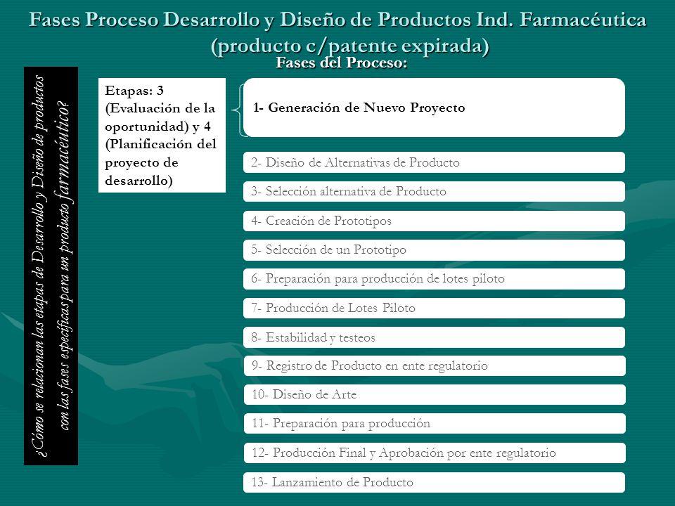Fases Proceso Desarrollo y Diseño de Productos Ind. Farmacéutica (producto c/patente expirada) 1- Generación de Nuevo Proyecto 2- Diseño de Alternativ
