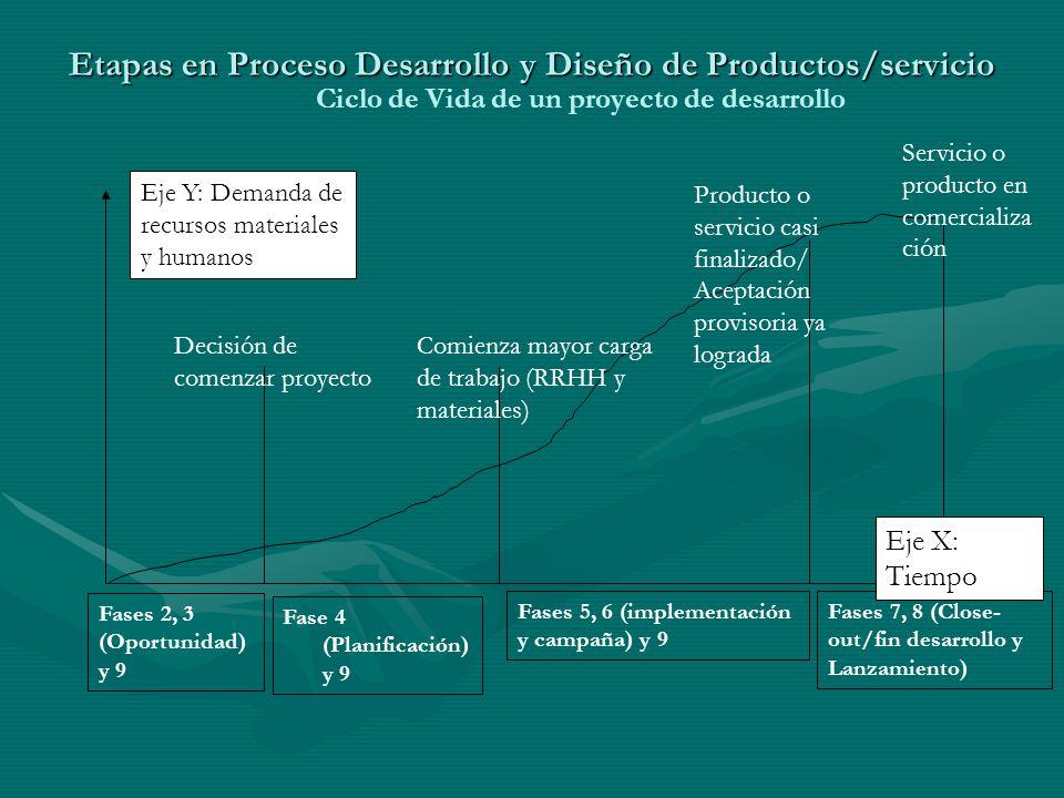 Etapas en Proceso Desarrollo y Diseño de Productos/servicio Etapas en Proceso Desarrollo y Diseño de Productos/servicio Ciclo de Vida de un proyecto d