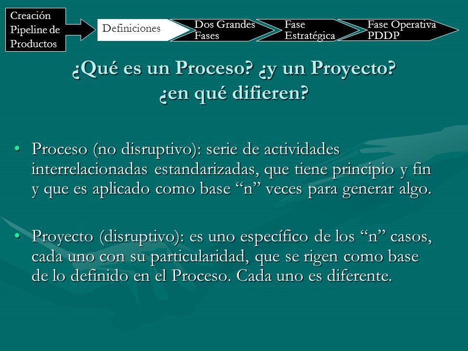 ¿Qué es un Proceso? ¿y un Proyecto? ¿en qué difieren? Proceso (no disruptivo): serie de actividades interrelacionadas estandarizadas, que tiene princi