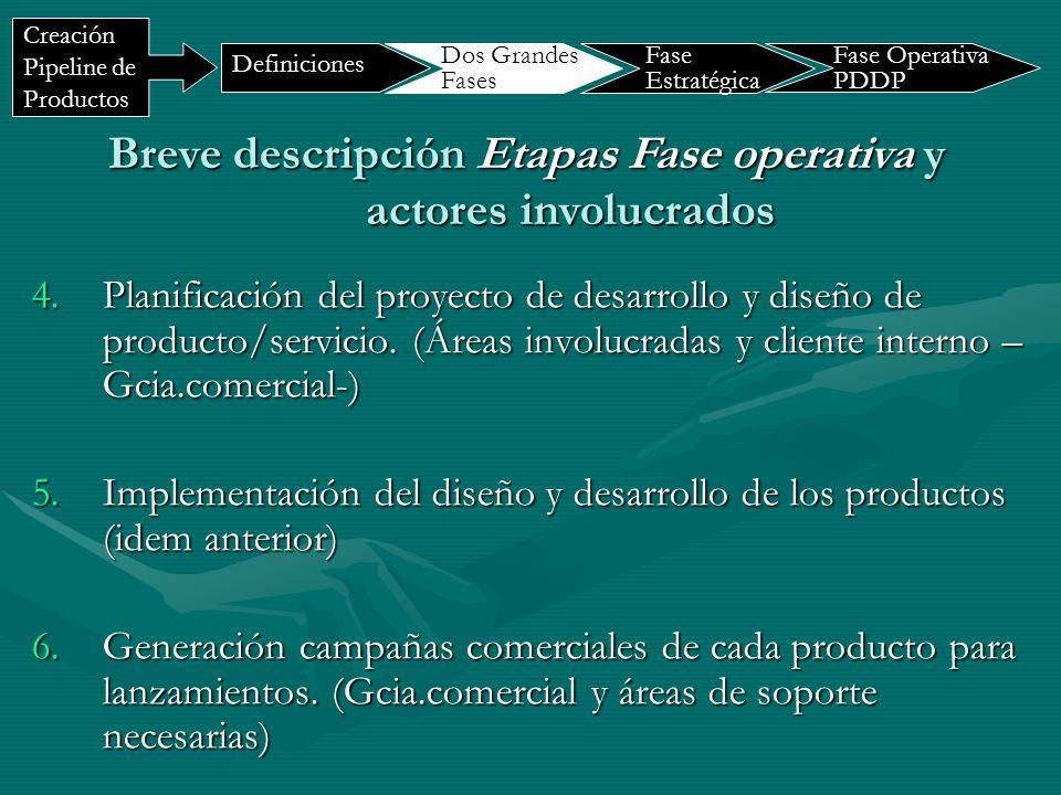 7.Cierre/Fin del proceso de diseño y desarrollo (idem anterior) 8.Producto/servicio lanzado y en comercialización (Gcia.comercial) 9.Validación de desarrollo y diseño según requerimientos – scope de producto/servicio- (impacta en etapas 3 a 7) – Gcia comercial con áreas involucradas) Breve descripción Etapas Fase operativa y actores involucrados Definiciones Dos Grandes Fases Fase Estratégica Creación Pipeline de Productos Fase Operativa PDDP