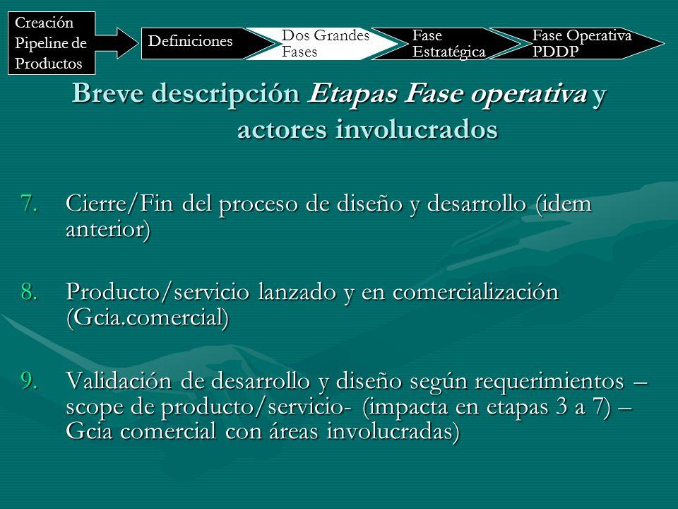 7.Cierre/Fin del proceso de diseño y desarrollo (idem anterior) 8.Producto/servicio lanzado y en comercialización (Gcia.comercial) 9.Validación de des