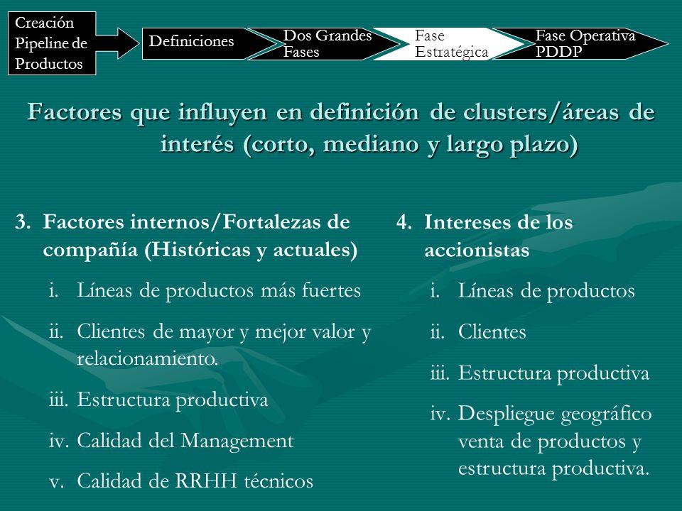 Factores que influyen en definición de clusters/áreas de interés (corto, mediano y largo plazo) 3.Factores internos/Fortalezas de compañía (Históricas