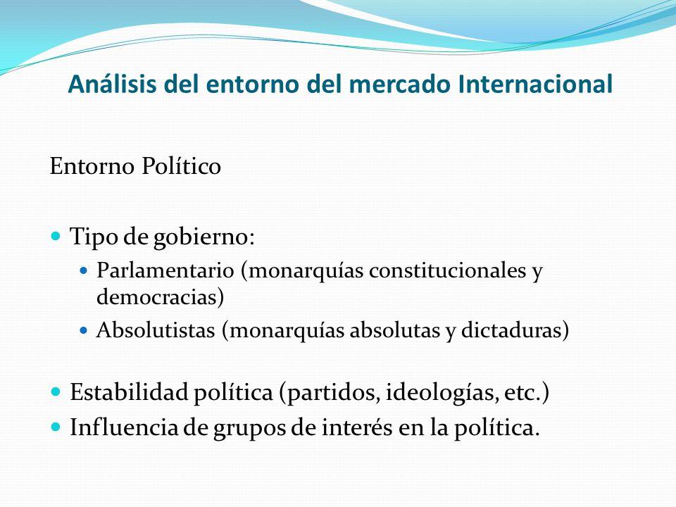 Análisis del entorno del mercado Internacional Entorno Político Tipo de gobierno: Parlamentario (monarquías constitucionales y democracias) Absolutist