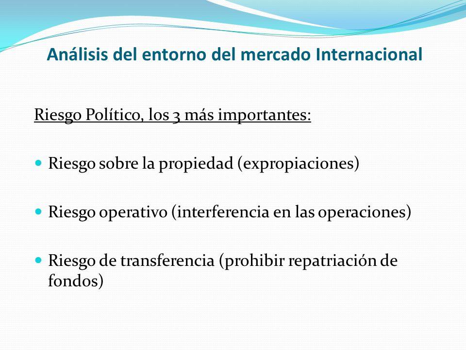 Análisis del entorno del mercado Internacional Riesgo Político, los 3 más importantes: Riesgo sobre la propiedad (expropiaciones) Riesgo operativo (in