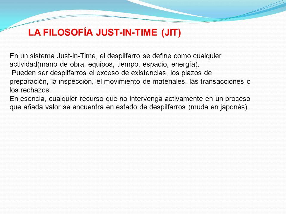 LA FILOSOFÍA JUST-IN-TIME (JIT) En un sistema Just-in-Time, el despilfarro se define como cualquier actividad(mano de obra, equipos, tiempo, espacio,