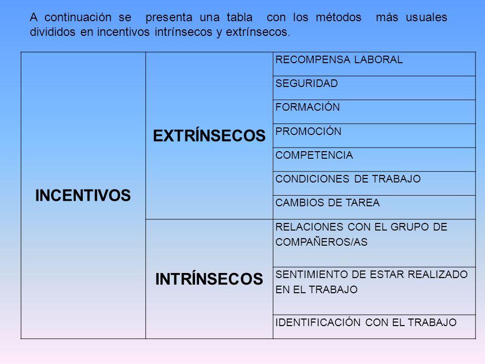 INCENTIVOS EXTRÍNSECOS RECOMPENSA LABORAL SEGURIDAD FORMACIÓN PROMOCIÓN COMPETENCIA CONDICIONES DE TRABAJO CAMBIOS DE TAREA INTRÍNSECOS RELACIONES CON