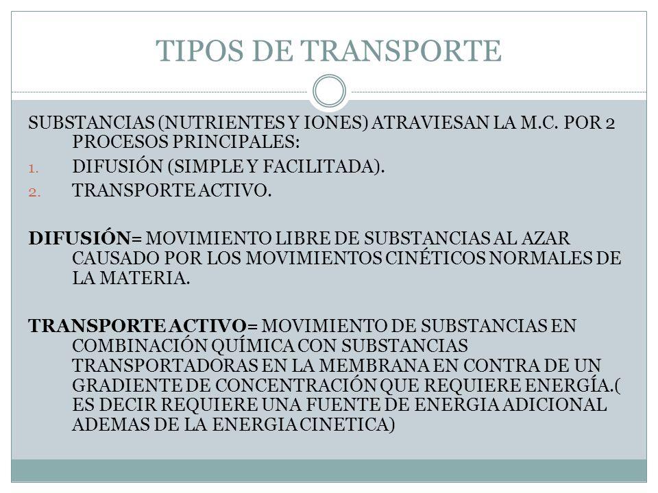 TIPOS DE TRANSPORTE SUBSTANCIAS (NUTRIENTES Y IONES) ATRAVIESAN LA M.C. POR 2 PROCESOS PRINCIPALES: 1. DIFUSIÓN (SIMPLE Y FACILITADA). 2. TRANSPORTE A