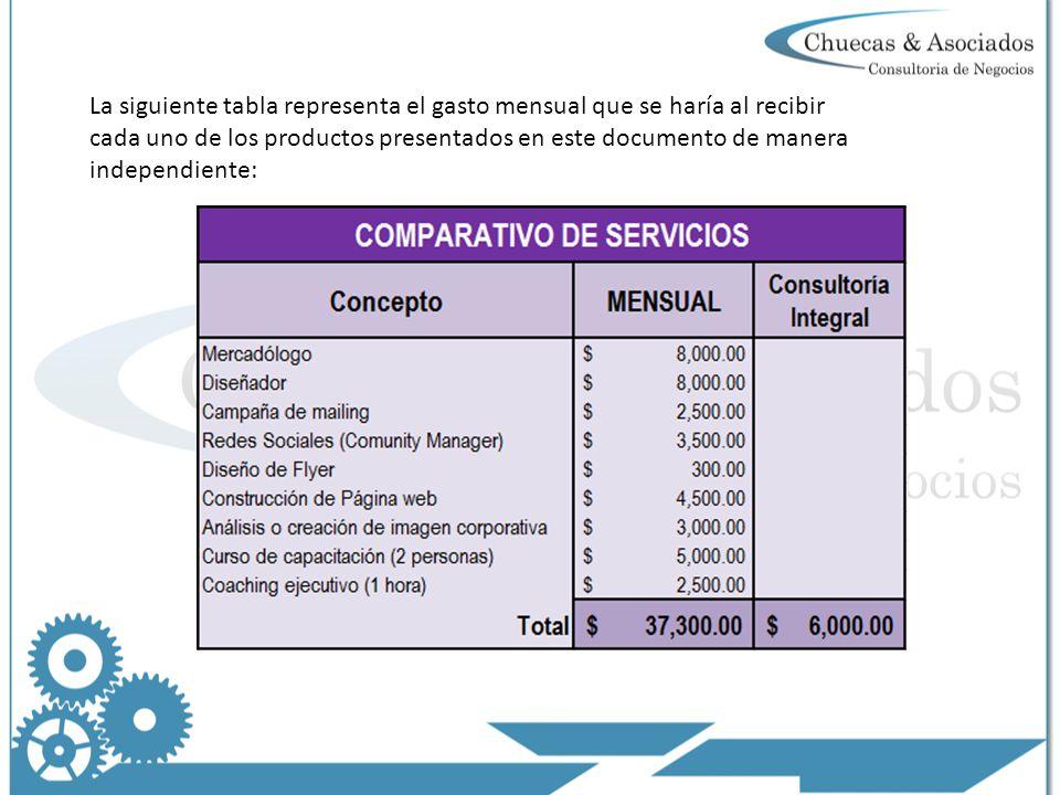 La siguiente tabla representa el gasto mensual que se haría al recibir cada uno de los productos presentados en este documento de manera independiente: