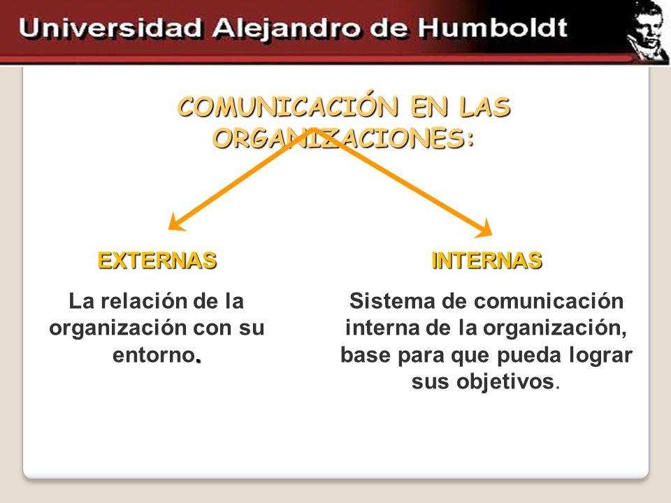 COMUNICACIÓN EN LAS ORGANIZACIONES: EXTERNAS La relación de la organización con su entorno. INTERNAS Sistema de comunicación interna de la organizació