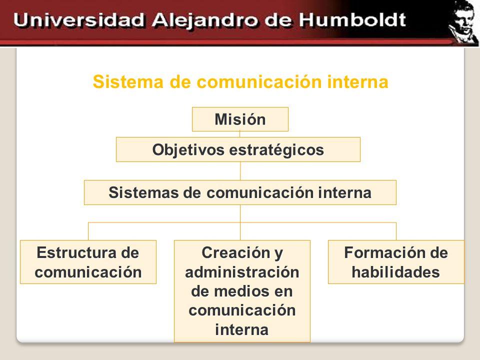 Sistema de comunicación interna Misión Objetivos estratégicos Sistemas de comunicación interna Estructura de comunicación Creación y administración de