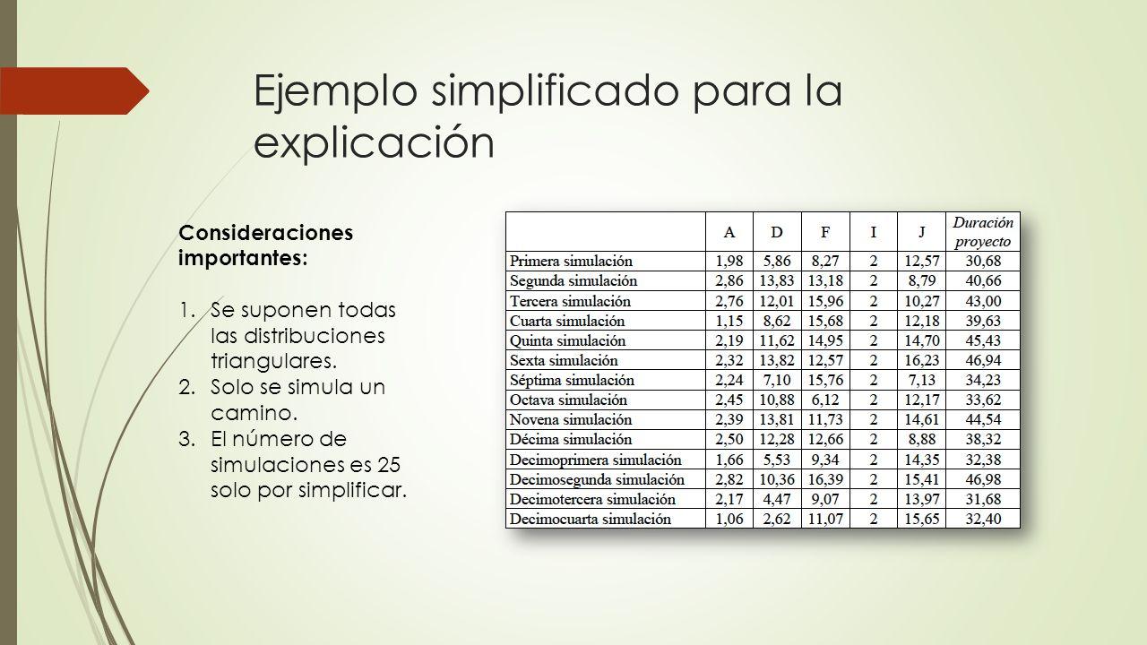 Ejemplo simplificado para la explicación Consideraciones importantes: 1.Se suponen todas las distribuciones triangulares. 2.Solo se simula un camino.