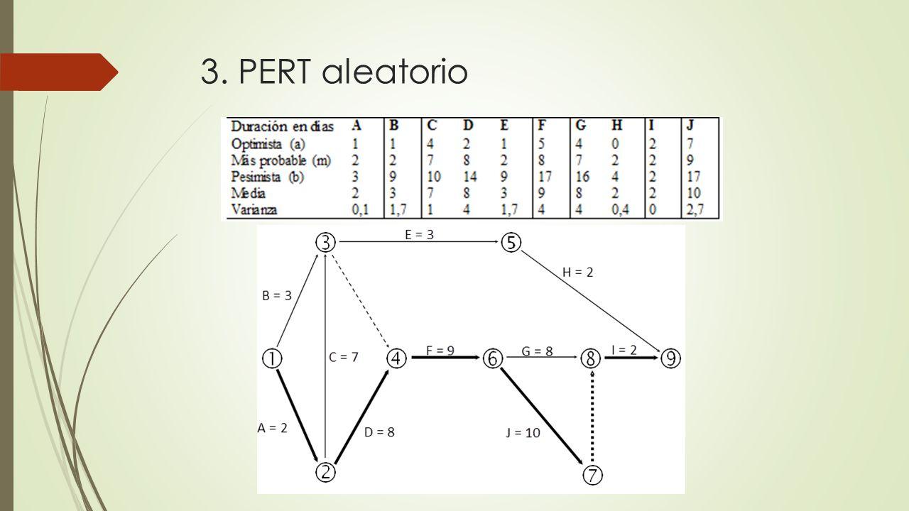 Consideraciones básicas Estimaciones, holguras, camino crítico Función distribución de la variable aleatoria de la duración total del proyecto, η Utilización del teorema central del límite del cálculo de probabilidades Obtención de información a partir de la distribución normal tipificada