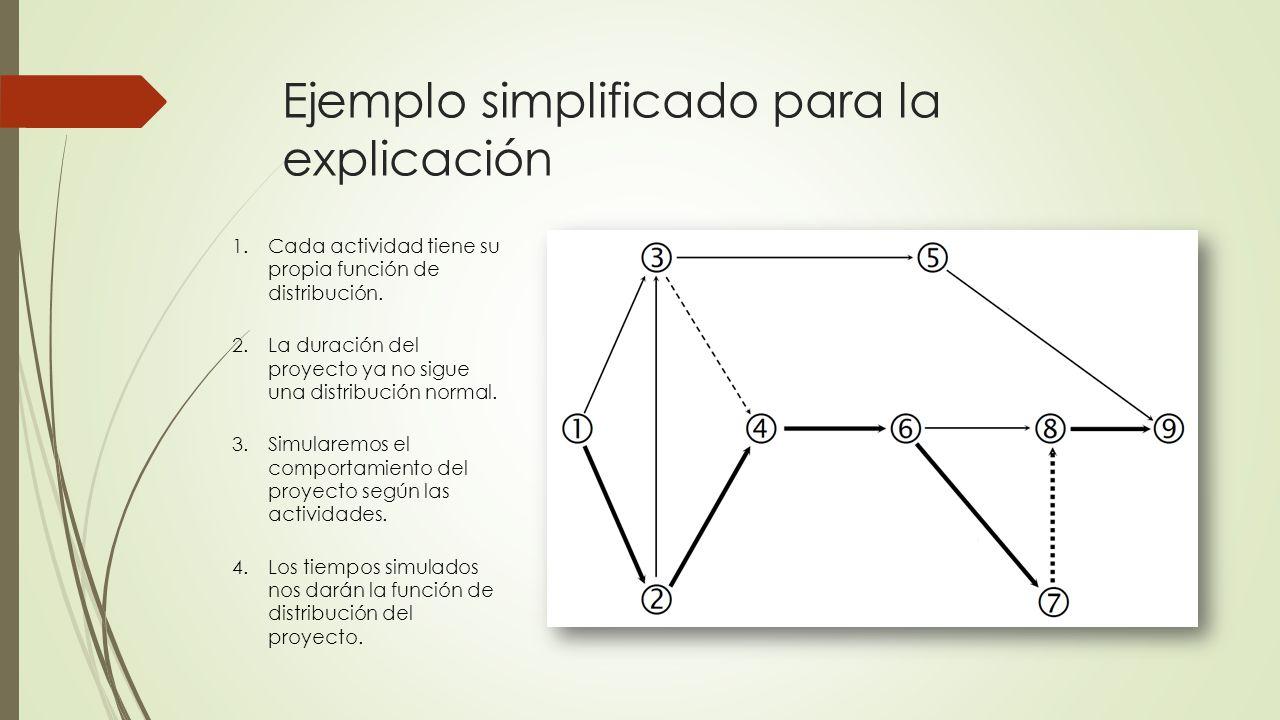 Ejemplo simplificado para la explicación 1.Cada actividad tiene su propia función de distribución. 2.La duración del proyecto ya no sigue una distribu