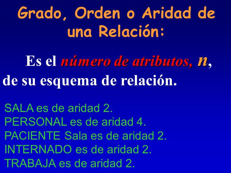 TRABAJA(Nro_Emp, Nom_Sala) De acuerdo a nuestro D.E.R el esquema relacional sería: SALA(Nombre,Cant_Camas), PERSONAL(Nro_Emp, Nom, Dir, Tel) PACIENTE(