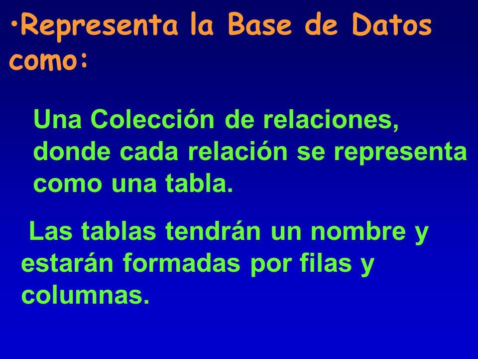 Representa la Base de Datos como: Una Colección de relaciones, donde cada relación se representa como una tabla.