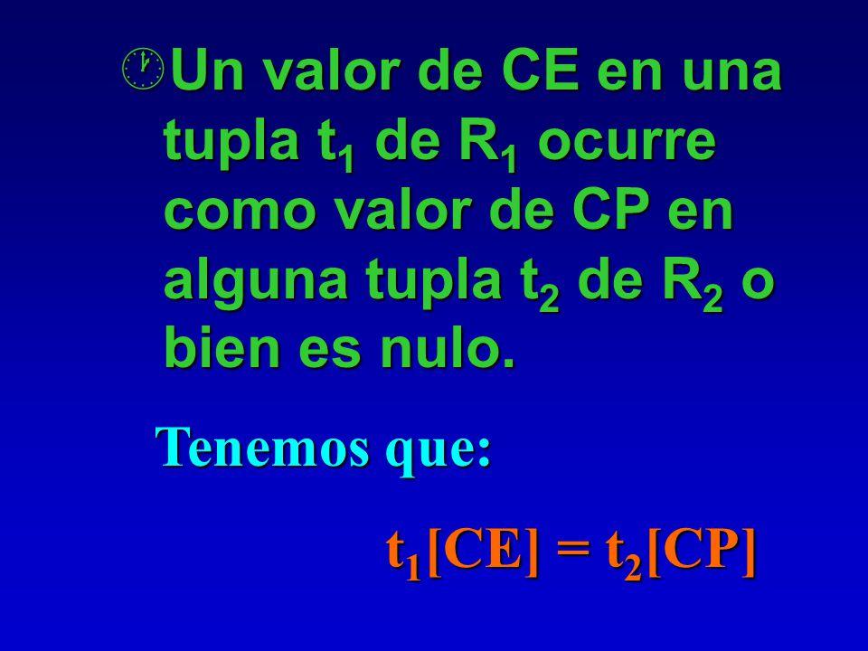 ¶Los atributos de CE tienen el mismo dominio que los atributos de la clave primaria CP de otro esquema de relación R 2 ; (los atributos CE hacen refer