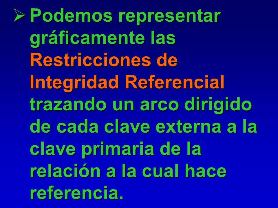 Las Restricciones de Integridad Referencial surgen de los vínculos entre las relaciones. Las Restricciones de Integridad Referencial surgen de los vín