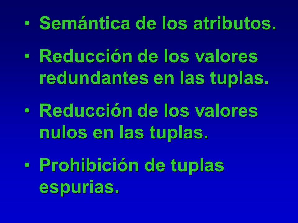 ¿Cómo sabemos que un esquema relacional es mejor que otro? Teniendo en cuenta las siguientes pautas: