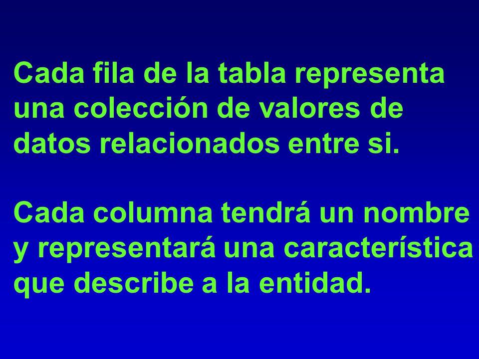 Representa la Base de Datos como: Una Colección de relaciones, donde cada relación se representa como una tabla. Las tablas tendrán un nombre y estará