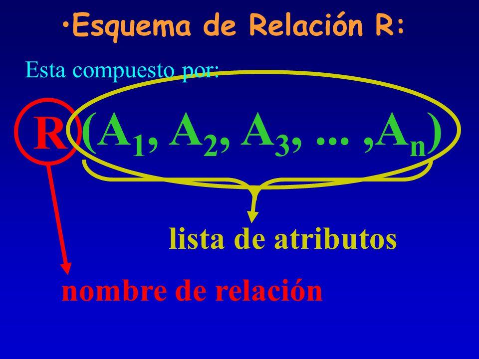 Esquema de Relación R: R nombre de relación (A 1, A 2, A 3,...,A n ) lista de atributos Esta compuesto por: