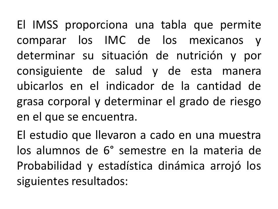 El IMSS proporciona una tabla que permite comparar los IMC de los mexicanos y determinar su situación de nutrición y por consiguiente de salud y de es