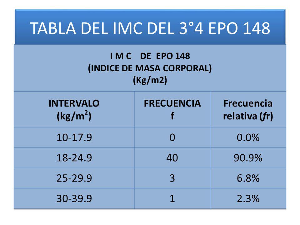 TABLA DEL IMC DEL 3°4 EPO 148