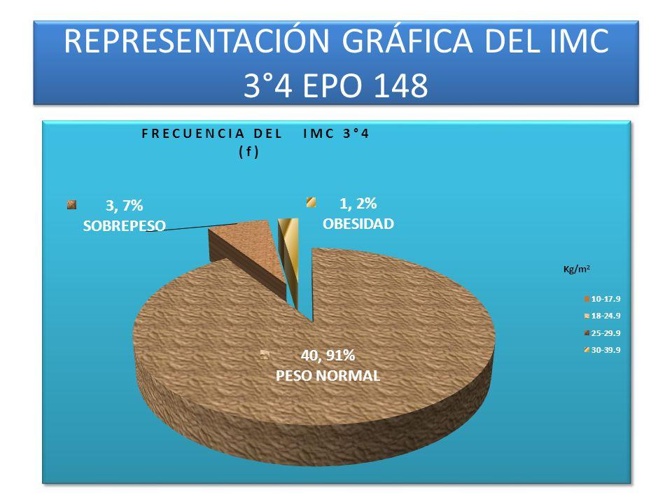 REPRESENTACIÓN GRÁFICA DEL IMC 3°4 EPO 148