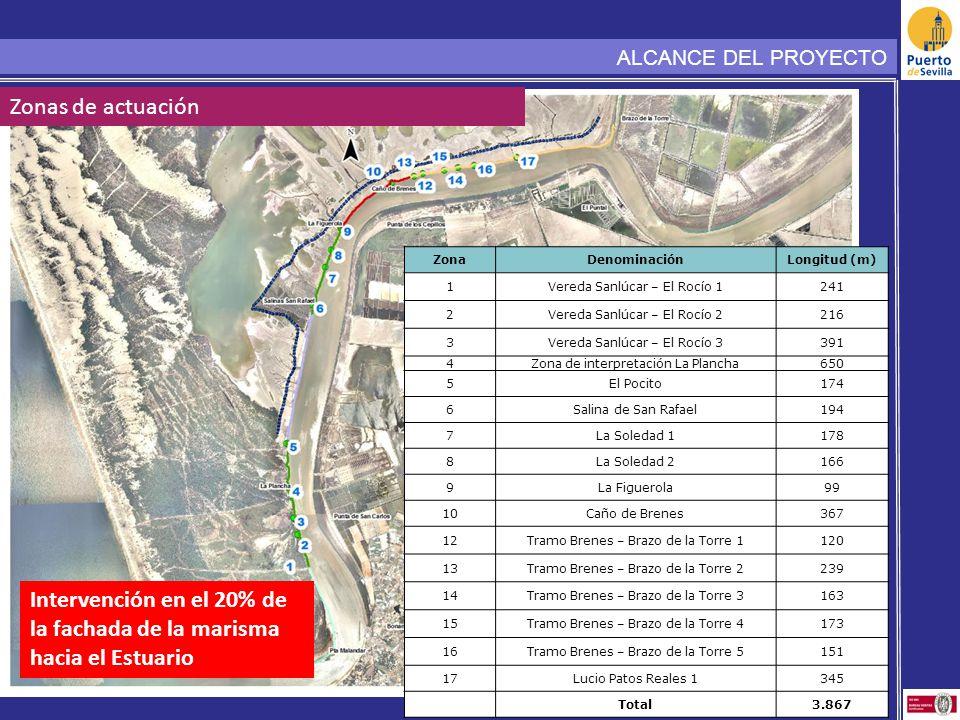 ZonaDenominaciónLongitud (m) 1Vereda Sanlúcar – El Rocío 1241 2Vereda Sanlúcar – El Rocío 2216 3Vereda Sanlúcar – El Rocío 3391 4Zona de interpretació