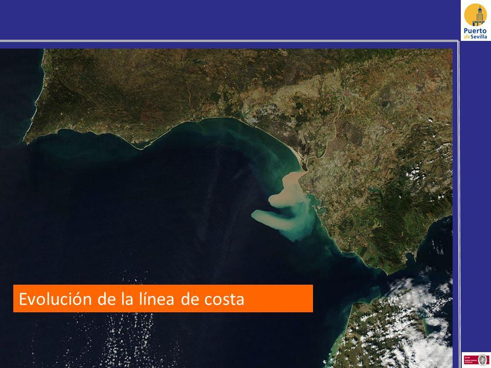Evolución de la línea de costa