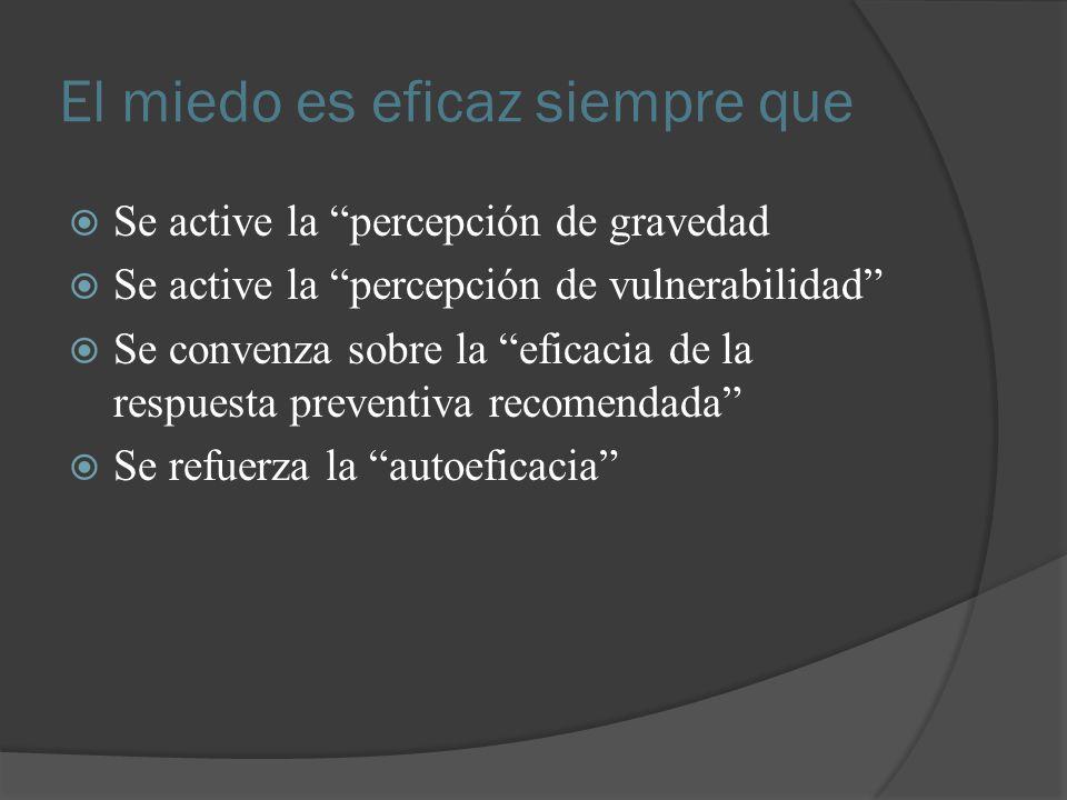 El miedo es eficaz siempre que Se active la percepción de gravedad Se active la percepción de vulnerabilidad Se convenza sobre la eficacia de la respu
