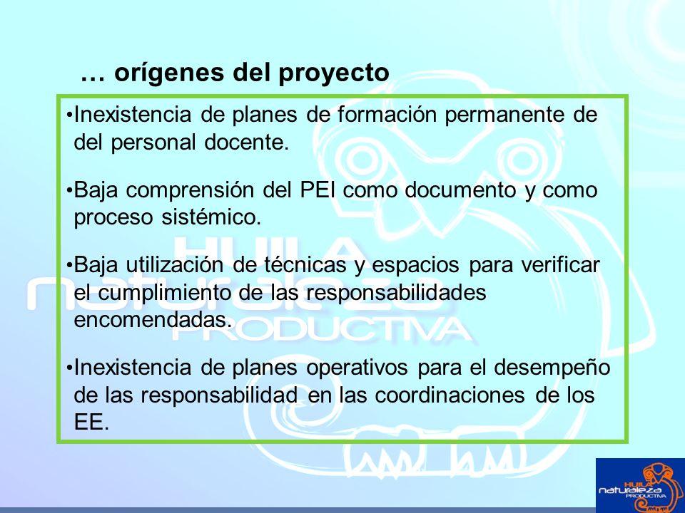 … orígenes del proyecto Inexistencia de planes de formación permanente de del personal docente. Baja comprensión del PEI como documento y como proceso