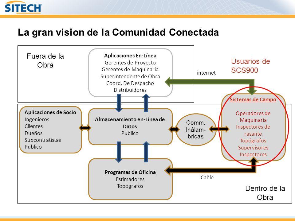 La gran vision de la Comunidad Conectada Aplicaciones de Socio Ingenieros Clientes Dueños Subcontratistas Publico Comm.